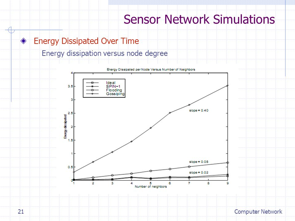 Sensor Network Simulations Energy Dissipated Over Time Energy dissipation versus node degree Computer Network21