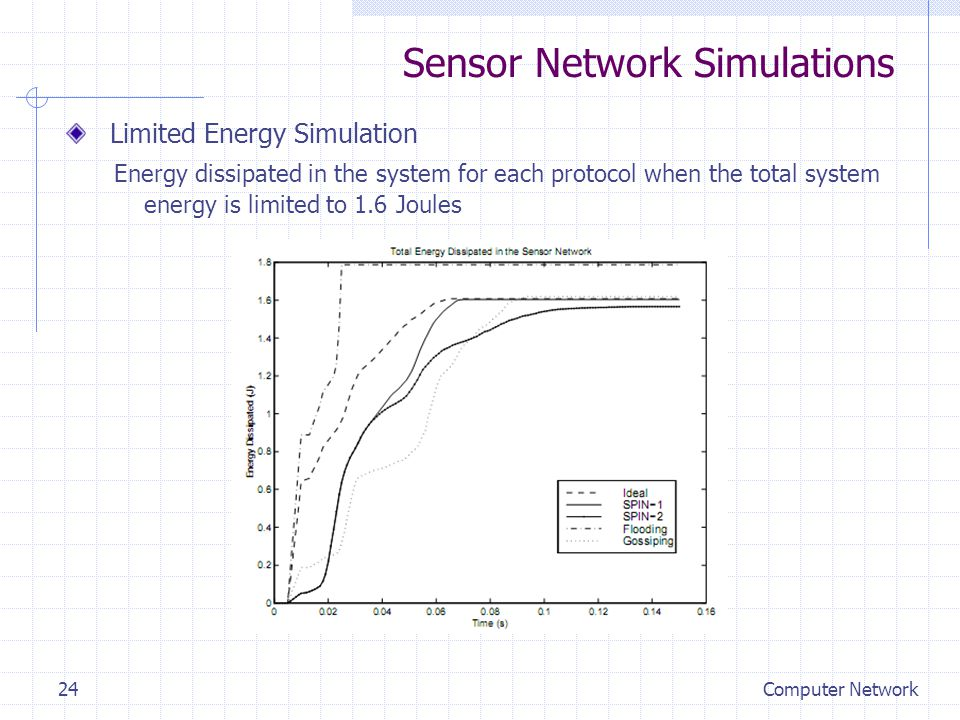 Sensor Network Simulations Limited Energy Simulation Energy dissipated in the system for each protocol when the total system energy is limited to 1.6 Joules Computer Network24