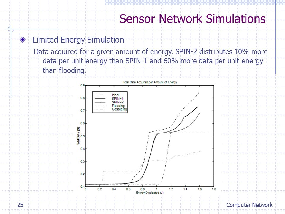 Sensor Network Simulations Limited Energy Simulation Data acquired for a given amount of energy.