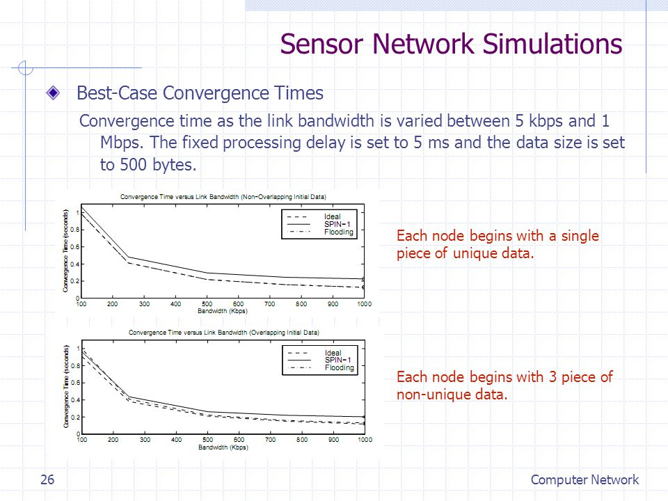 Sensor Network Simulations Best-Case Convergence Times Convergence time as the link bandwidth is varied between 5 kbps and 1 Mbps.