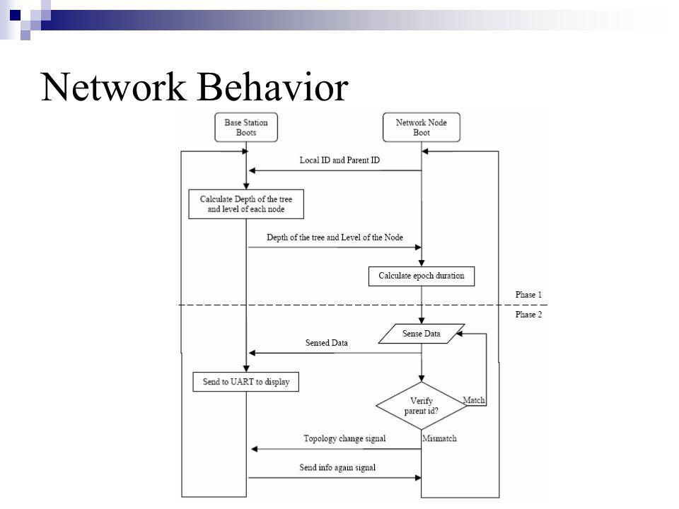 Network Behavior