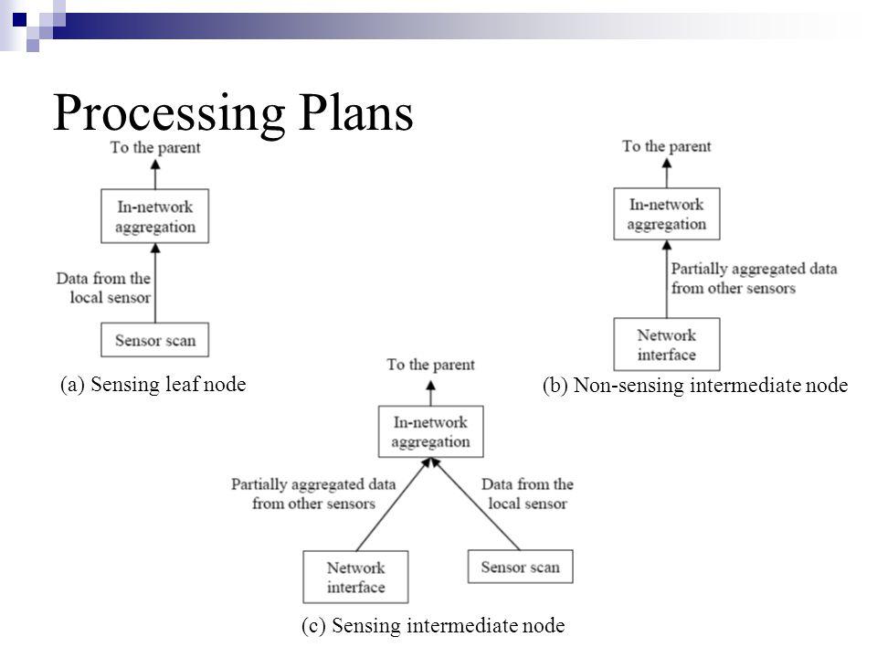 Processing Plans (b) Non-sensing intermediate node (a) Sensing leaf node (c) Sensing intermediate node