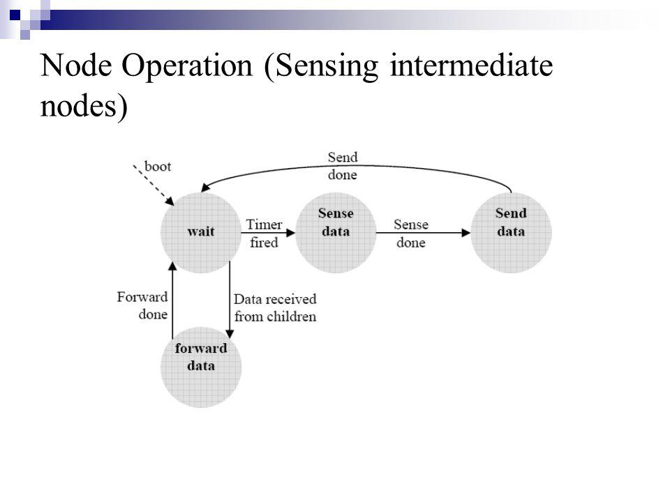 Node Operation (Sensing intermediate nodes)