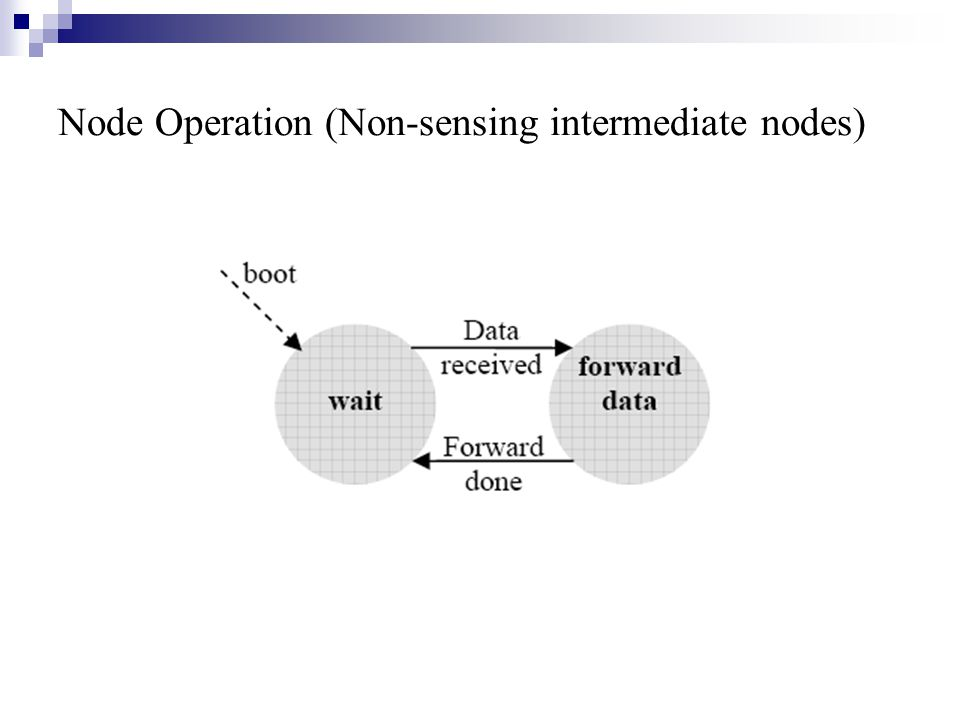 Node Operation (Non-sensing intermediate nodes)