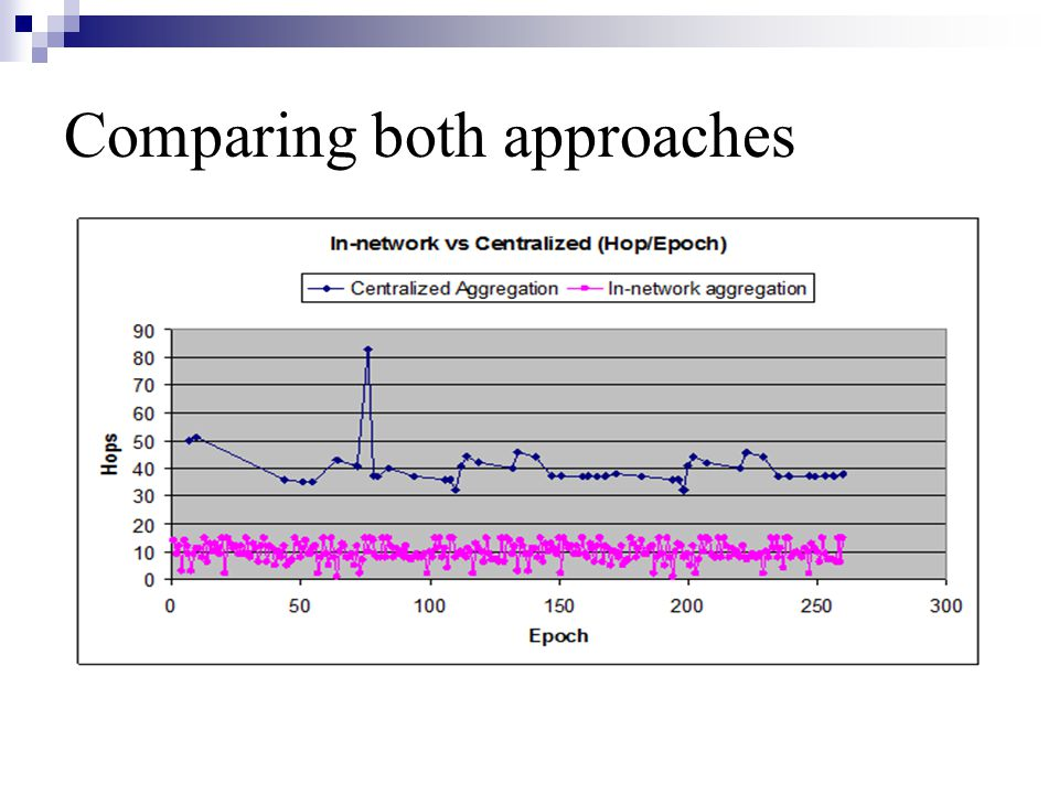 Comparing both approaches