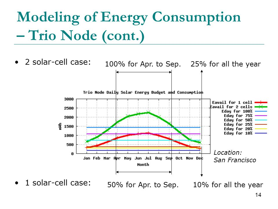 14 Modeling of Energy Consumption – Trio Node (cont.) 1 solar-cell case: 2 solar-cell case: 25% for all the year 10% for all the year 100% for Apr.