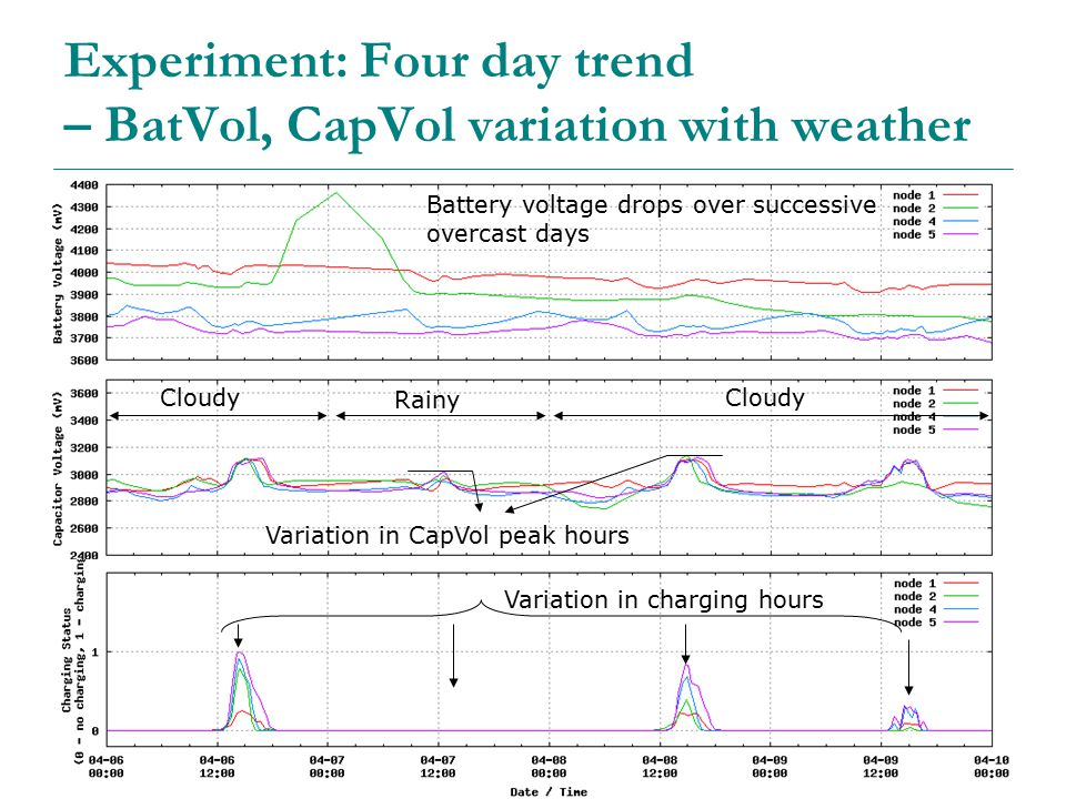 28 Experiment: Four day trend – BatVol, CapVol variation with weather Cloudy Rainy Cloudy Variation in CapVol peak hours Variation in charging hours Battery voltage drops over successive overcast days