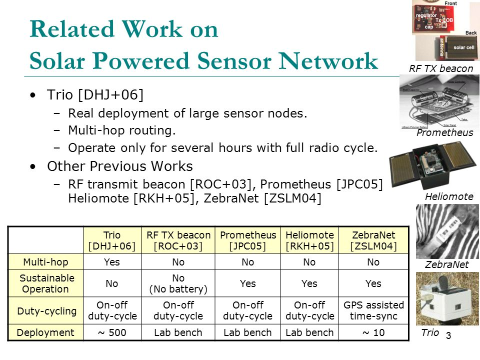 3 Related Work on Solar Powered Sensor Network Trio [DHJ+06] –Real deployment of large sensor nodes.