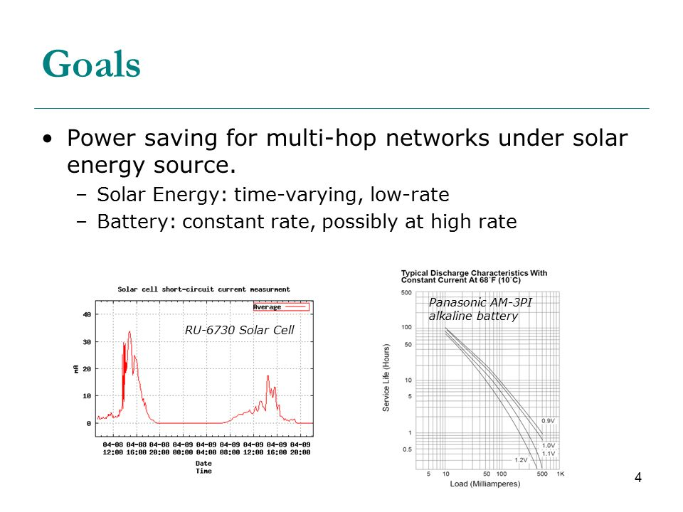 4 Goals Power saving for multi-hop networks under solar energy source.