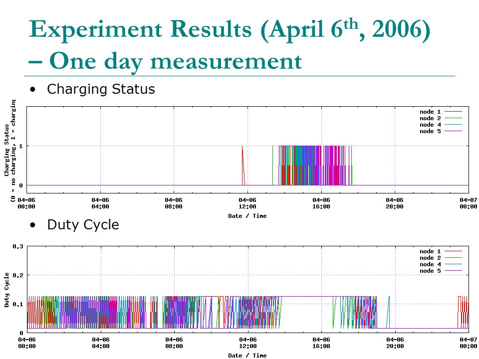 45 Experiment Results (April 6 th, 2006) – One day measurement Charging Status Duty Cycle
