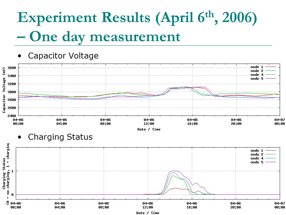 48 Experiment Results (April 6 th, 2006) – One day measurement Capacitor Voltage Charging Status