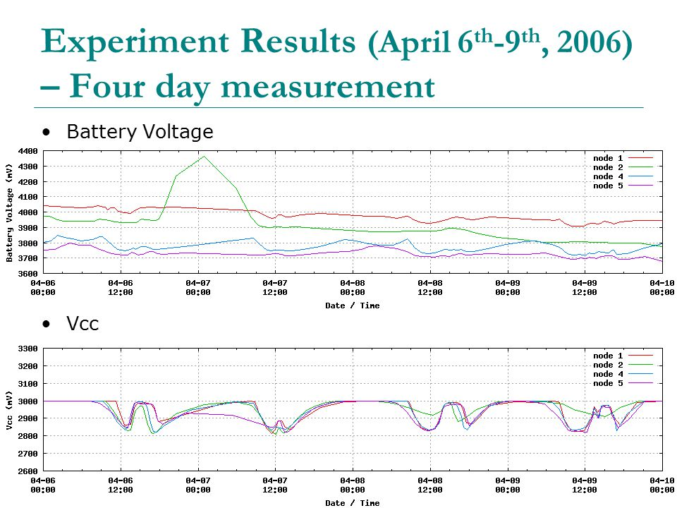 50 Experiment Results (April 6 th -9 th, 2006) – Four day measurement Battery Voltage Vcc