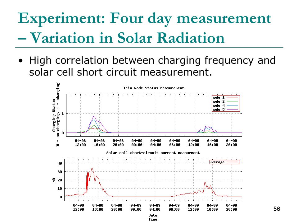 56 Experiment: Four day measurement – Variation in Solar Radiation High correlation between charging frequency and solar cell short circuit measurement.