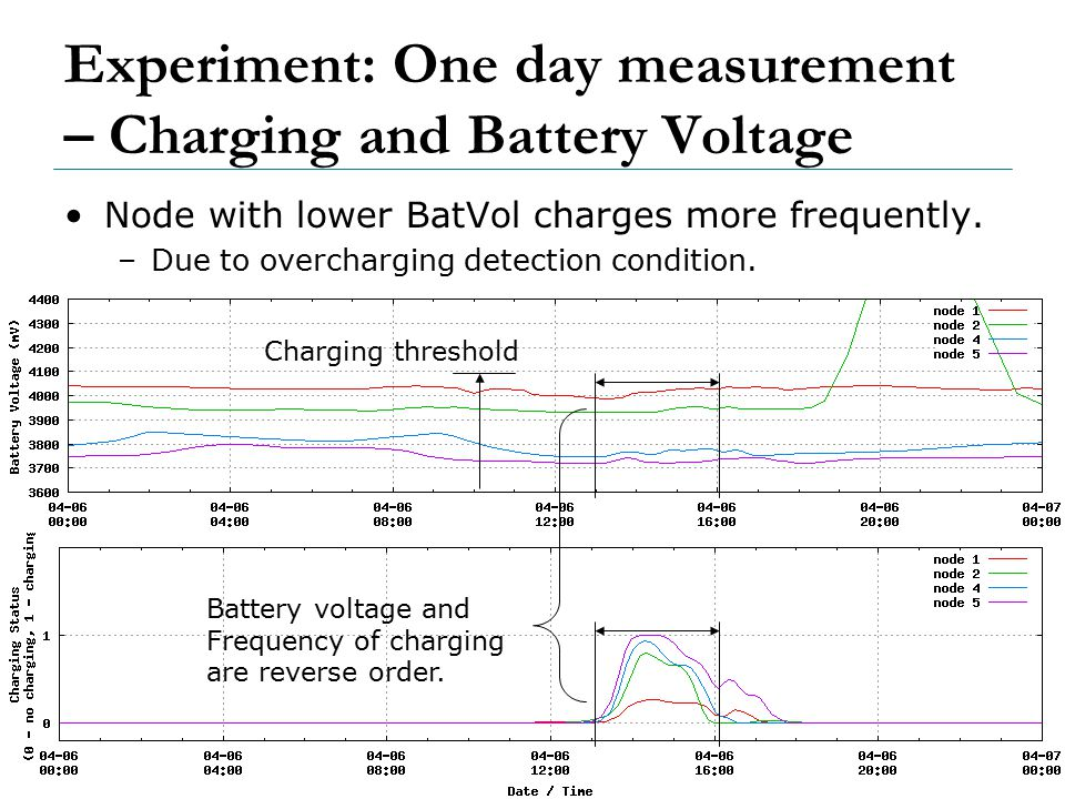 67 Experiment: One day measurement – Charging and Battery Voltage Node with lower BatVol charges more frequently.