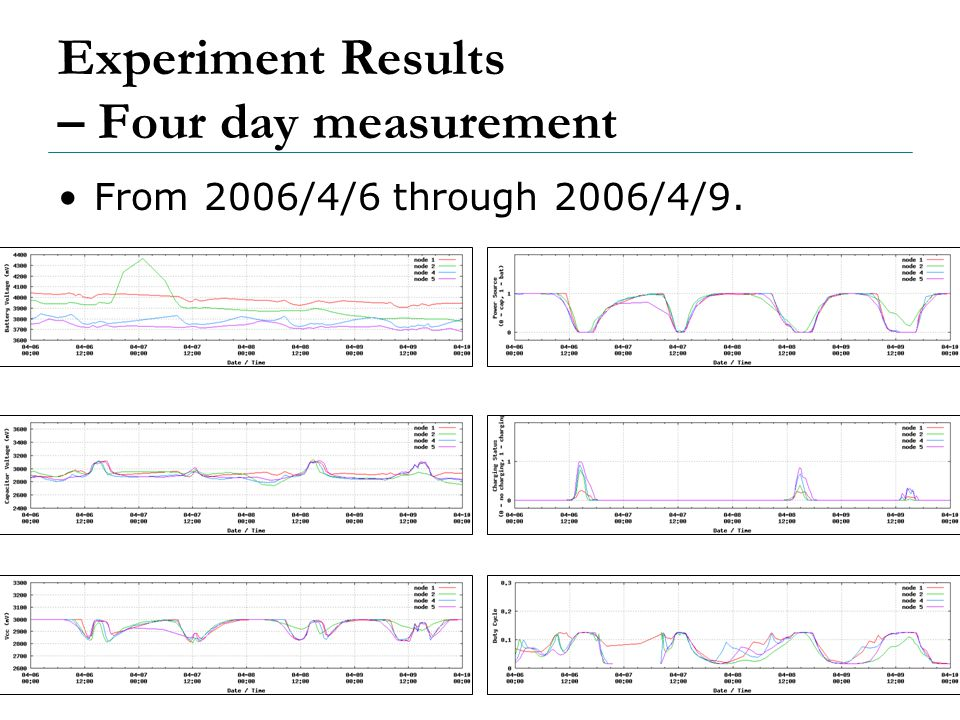 68 Experiment Results – Four day measurement From 2006/4/6 through 2006/4/9.