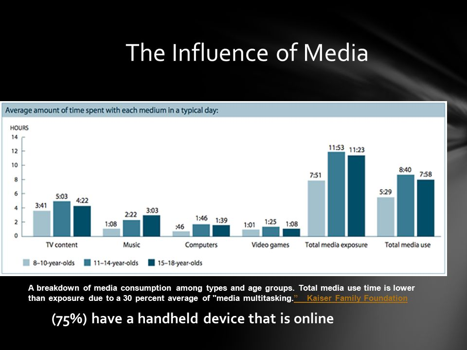 The Influence of Media (75%) have a handheld device that is online A breakdown of media consumption among types and age groups.
