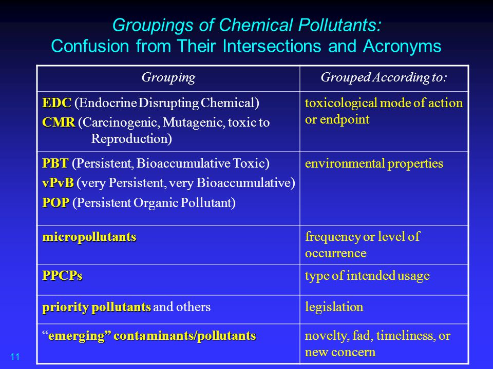 Groupings of Chemical Pollutants: Confusion from Their Intersections and Acronyms GroupingGrouped According to: EDC EDC (Endocrine Disrupting Chemical