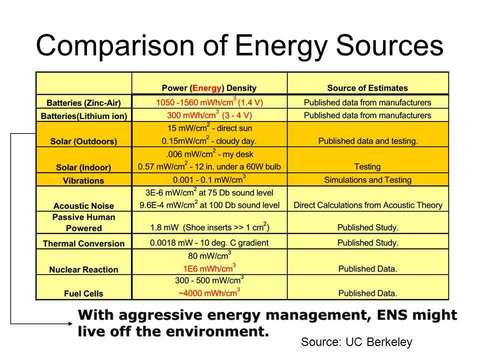 Comparison of Energy Sources 5/7/2015cs526 WSN12 Source: UC Berkeley