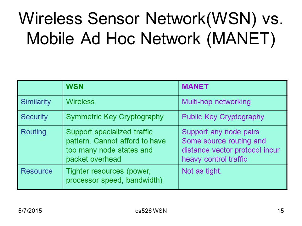 5/7/2015cs526 WSN15 Wireless Sensor Network(WSN) vs. Mobile Ad Hoc Network (MANET) WSNMANET SimilarityWirelessMulti-hop networking SecuritySymmetric K