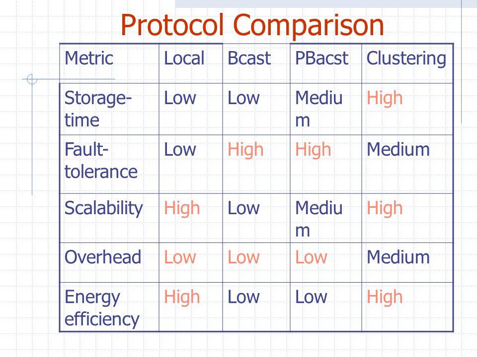 Protocol Comparison MetricLocalBcastPBacstClustering Storage- time Low Mediu m High Fault- tolerance LowHigh Medium ScalabilityHighLowMediu m High Ove