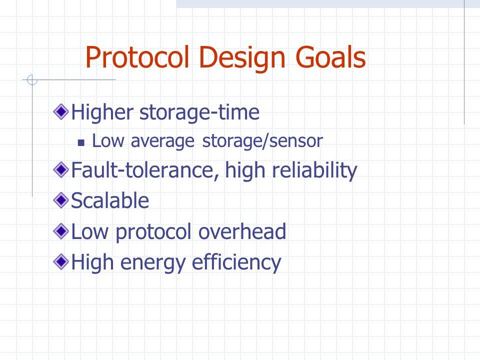 Candidate Protocols Local Storage Deterministic Broadcast (Bcast) Probabilistic Broadcast (PBcast) Clustering