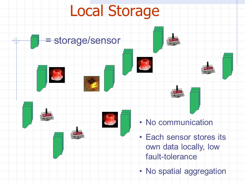 Local Storage No communication Each sensor stores its own data locally, low fault-tolerance No spatial aggregation = storage/sensor