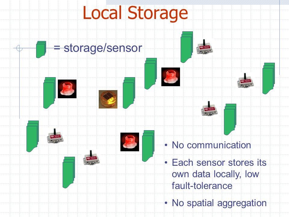 Broadcast (Bcast) All sensors store data All sensors broadcast data to neighbors, high fault-tolerance Spatial aggregation possible = storage/sensor