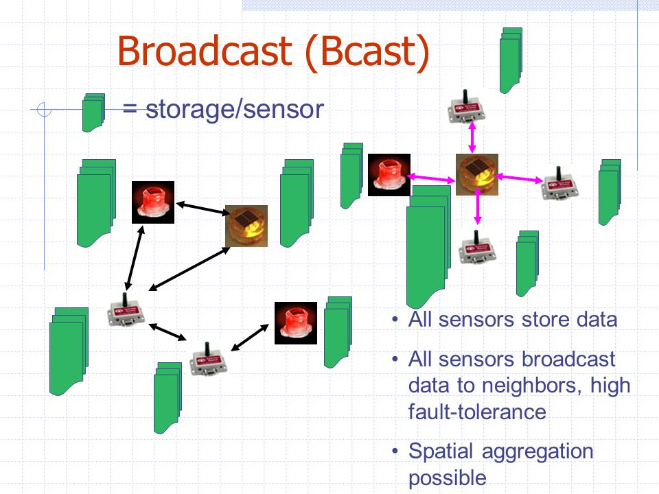 Broadcast (Bcast) All sensors store data All sensors broadcast data to neighbors, high fault-tolerance Spatial aggregation possible = storage/sensor
