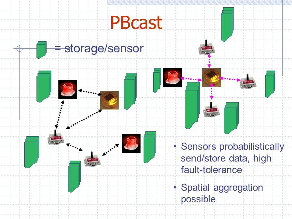 PBcast Sensors probabilistically send/store data, high fault-tolerance Spatial aggregation possible = storage/sensor