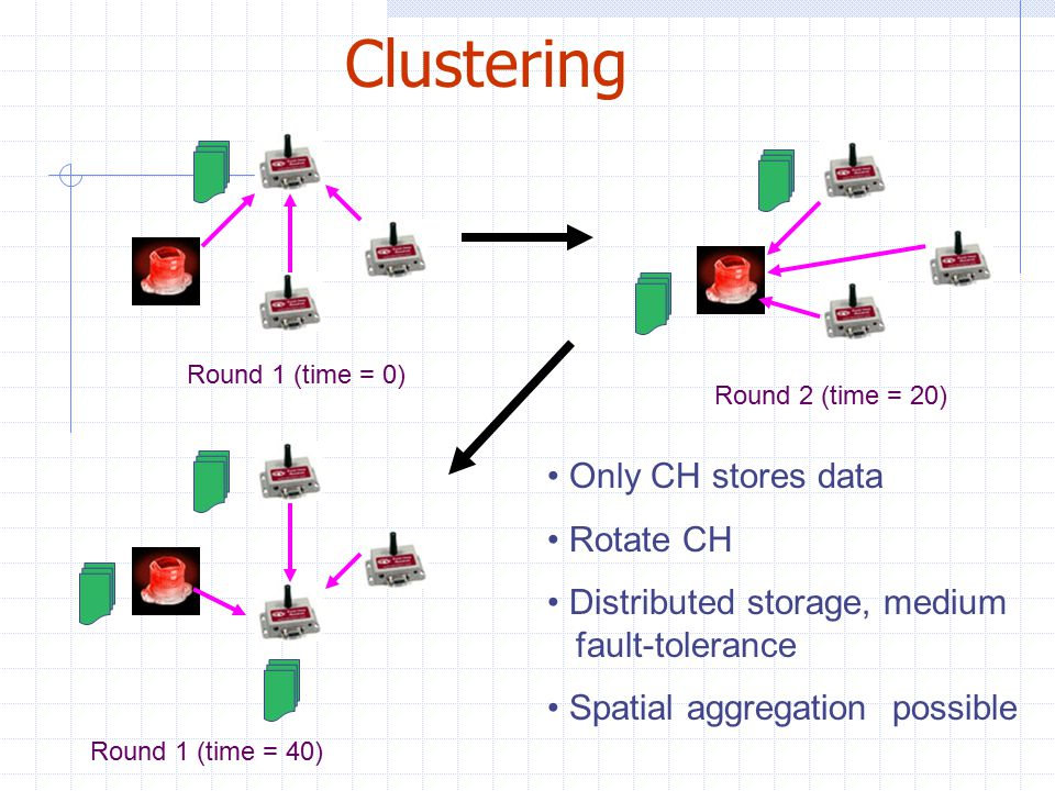 Clustering Only CH stores data Rotate CH Distributed storage, medium fault-tolerance Spatial aggregation possible Round 1 (time = 0) Round 2 (time = 20) Round 1 (time = 40)