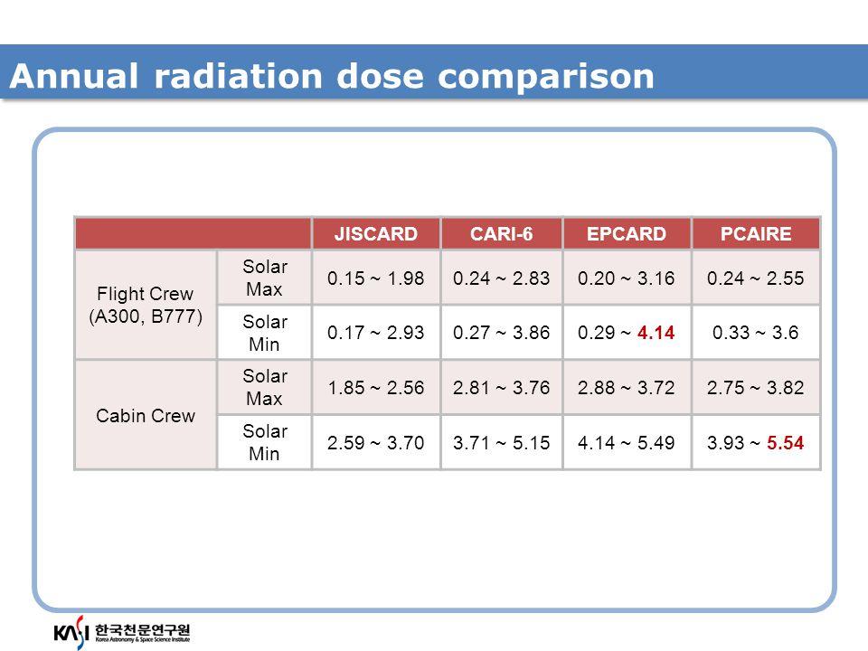 Annual radiation dose comparison JISCARDCARI-6EPCARDPCAIRE Flight Crew (A300, B777) Solar Max 0.15 ~ 1.980.24 ~ 2.830.20 ~ 3.160.24 ~ 2.55 Solar Min 0