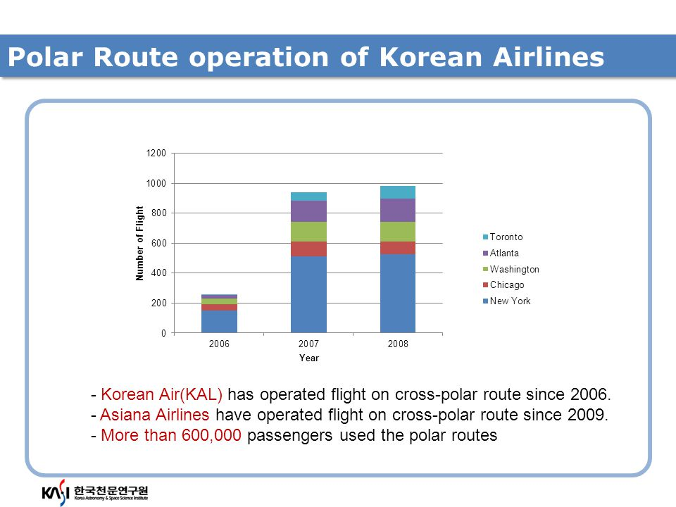 Public Issue: Radiation on polar route Radiation on polar route was issued by TV program in Korea.