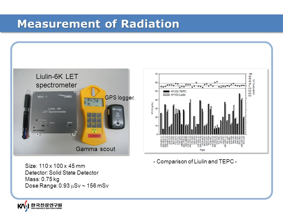 Radiation on the cross-polar routes Total Dose : 91.84 uSv