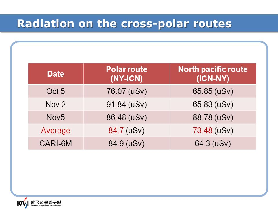 Radiation on the cross-polar routes Date Polar route (NY-ICN) North pacific route (ICN-NY) Oct 576.07 (uSv)65.85 (uSv) Nov 291.84 (uSv)65.83 (uSv) Nov586.48 (uSv)88.78 (uSv) Average84.7 (uSv)73.48 (uSv) CARI-6M84.9 (uSv)64.3 (uSv)