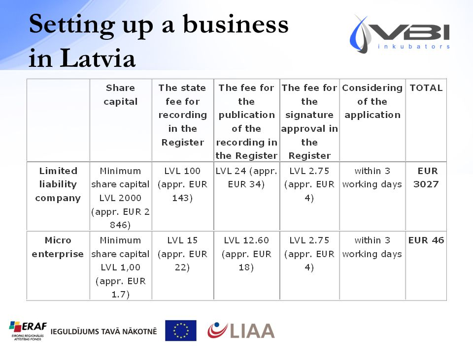 Setting up a business in Latvia