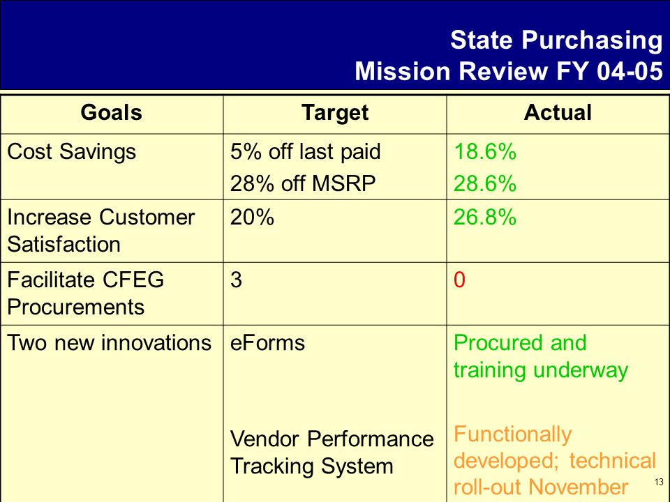 13 State Purchasing Mission Review FY 04-05 GoalsTargetActual Cost Savings5% off last paid 28% off MSRP 18.6% 28.6% Increase Customer Satisfaction 20%26.8% Facilitate CFEG Procurements 30 Two new innovationseForms Vendor Performance Tracking System Procured and training underway Functionally developed; technical roll-out November