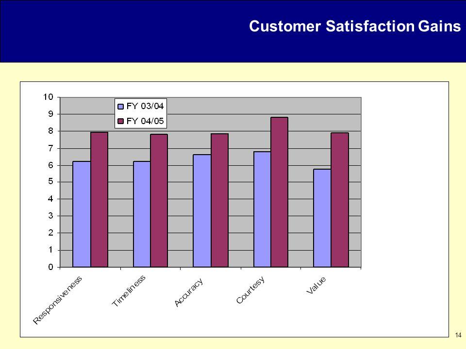 14 Customer Satisfaction Gains