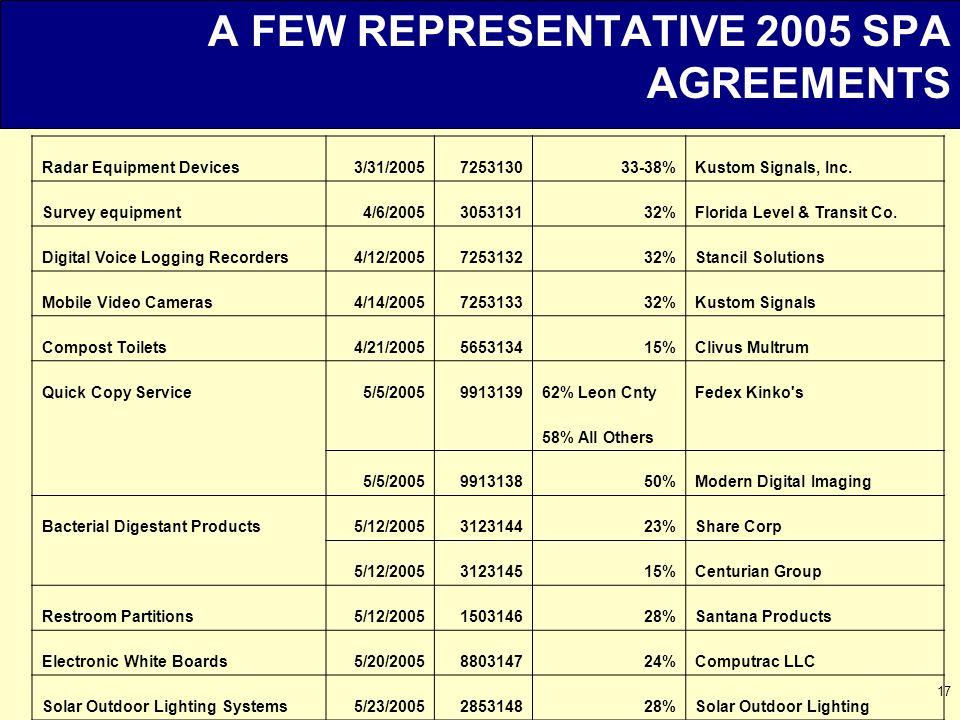 17 A FEW REPRESENTATIVE 2005 SPA AGREEMENTS Radar Equipment Devices3/31/2005725313033-38%Kustom Signals, Inc.