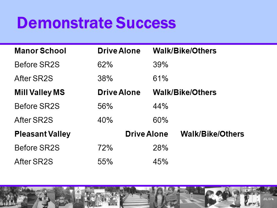 Demonstrate Success Manor SchoolDrive AloneWalk/Bike/Others Before SR2S62%39% After SR2S38%61% Mill Valley MSDrive AloneWalk/Bike/Others Before SR2S56%44% After SR2S40%60% Pleasant ValleyDrive AloneWalk/Bike/Others Before SR2S72%28% After SR2S55%45%