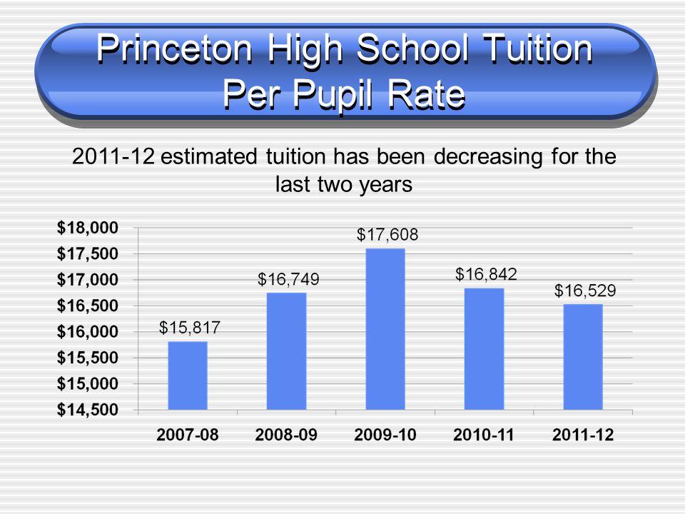 High School Enrollment 2010-11 Actual Enrollment October 15, 2010 2011-12 Estimated Enrollment 9 th 6068 10 th 6760 11 th 7267 12 th 6872 Total267