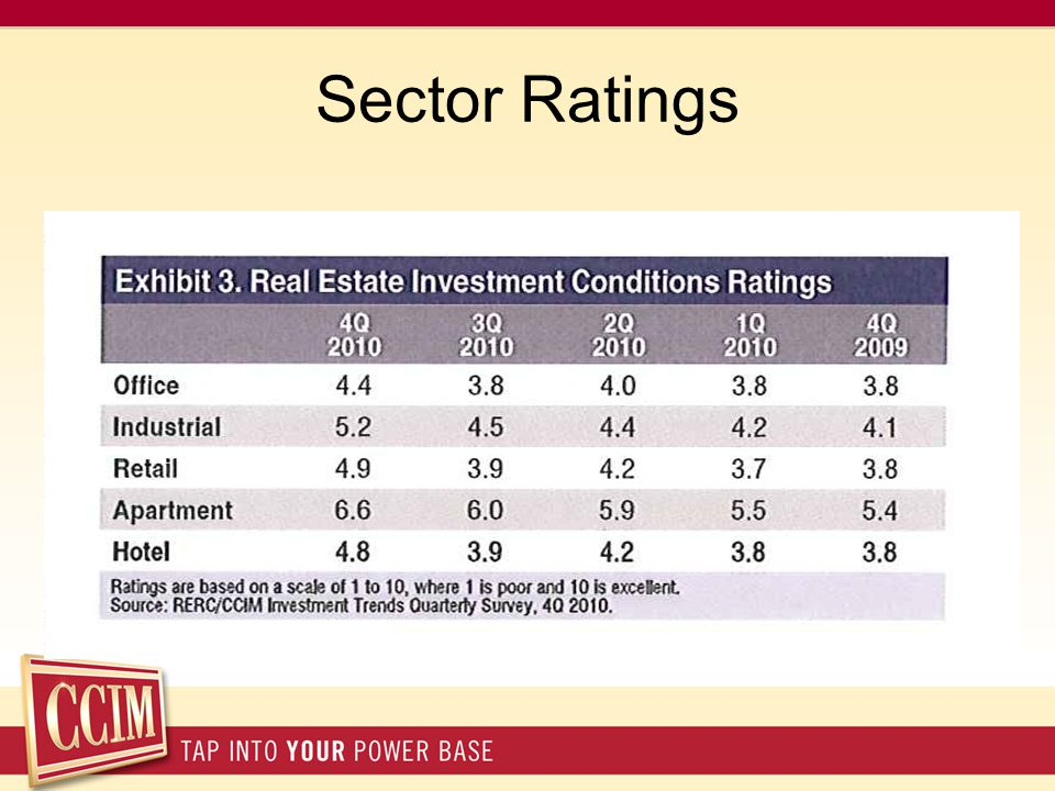 Sector Ratings