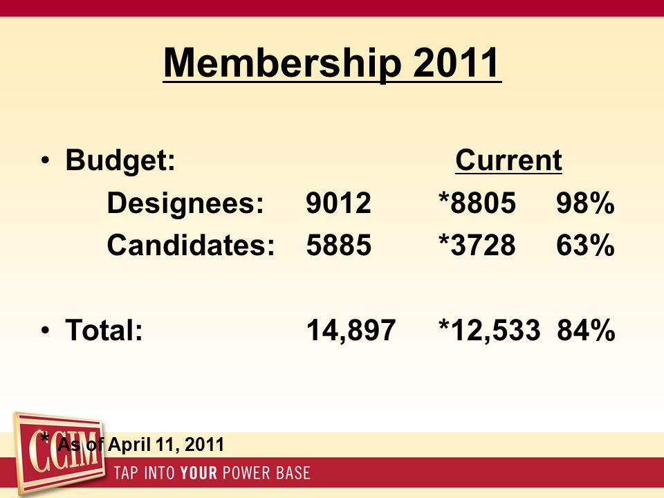 Membership 2011 Budget: Current Designees:9012 *8805 98% Candidates:5885 *3728 63% Total:14,897 *12,533 84% * As of April 11, 2011