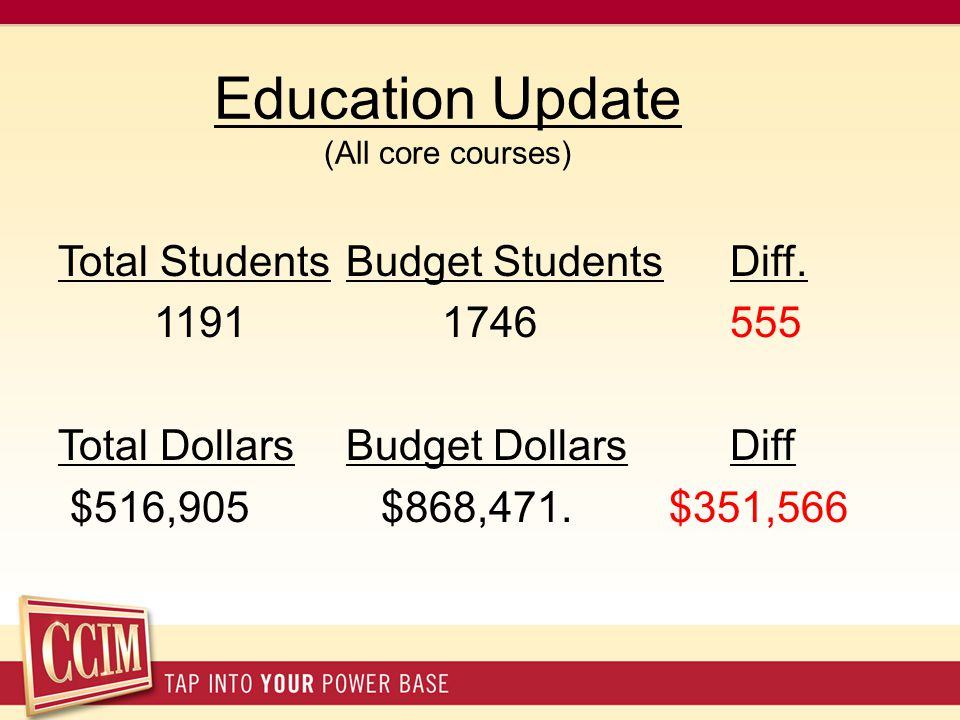 Education Update (All core courses) Total StudentsBudget StudentsDiff. 11911746555 Total DollarsBudget DollarsDiff $516,905 $868,471. $351,566