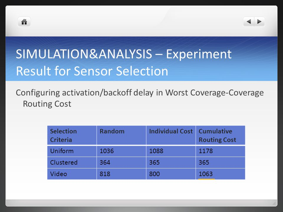 SIMULATION&ANALYSIS – Experiment Result for Sensor Selection Configuring activation/backoff delay in Worst Coverage-Coverage Routing Cost Selection Criteria RandomIndividual CostCumulative Routing Cost Uniform103610881178 Clustered364365 Video8188001063