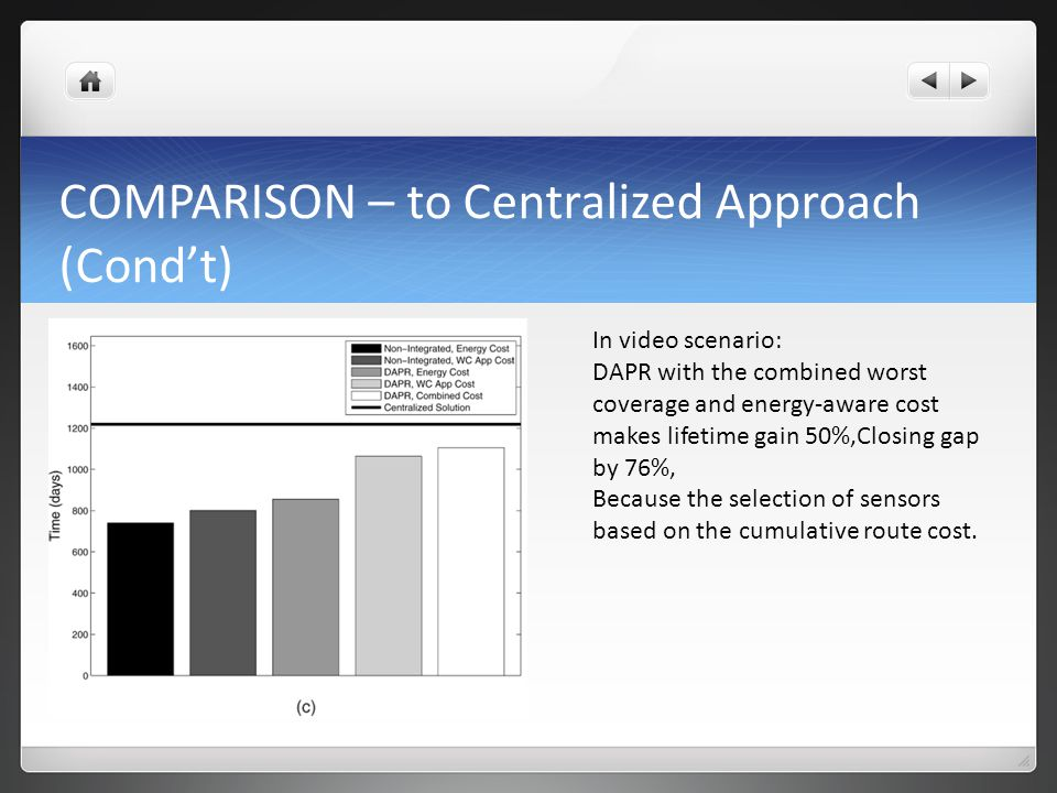 COMPARISON – to Centralized Approach (Cond't) In video scenario: DAPR with the combined worst coverage and energy-aware cost makes lifetime gain 50%,Closing gap by 76%, Because the selection of sensors based on the cumulative route cost.