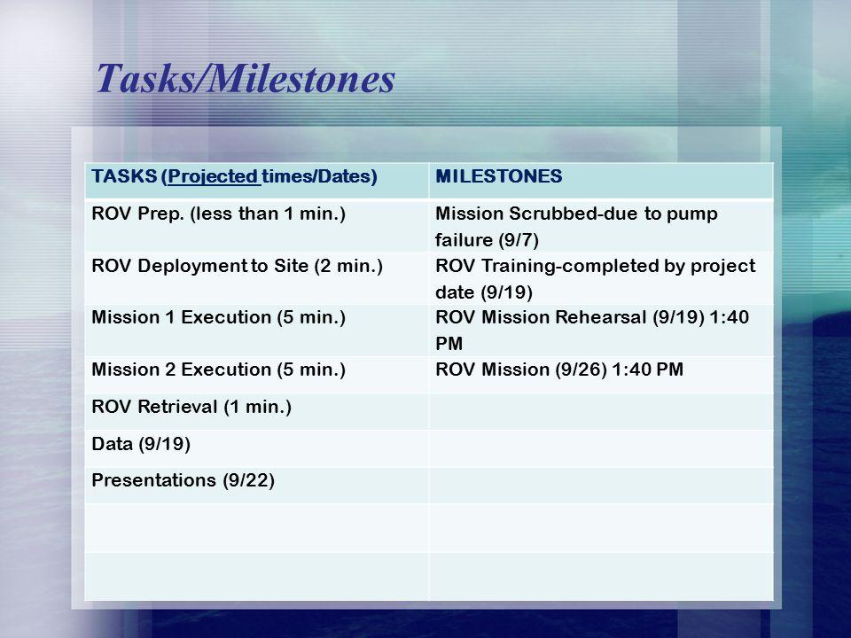 Tasks/Milestones TASKS (Projected times/Dates)MILESTONES ROV Prep.