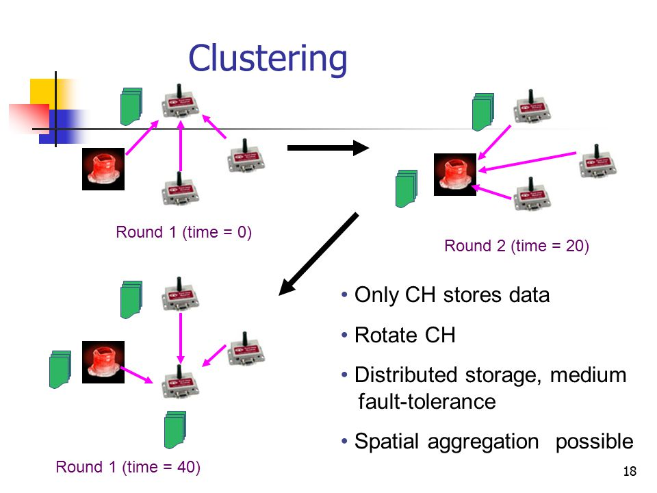18 Clustering Only CH stores data Rotate CH Distributed storage, medium fault-tolerance Spatial aggregation possible Round 1 (time = 0) Round 2 (time