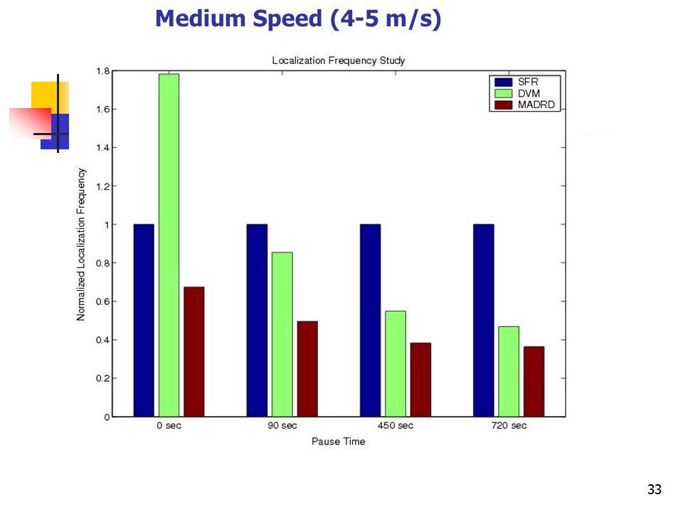 33 Medium Speed (4-5 m/s)