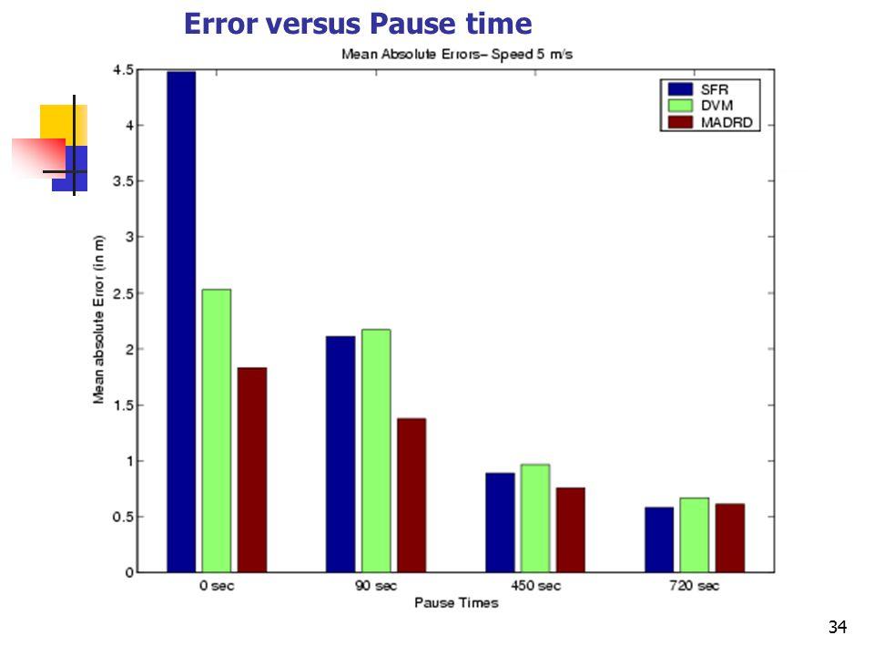 34 Error versus Pause time
