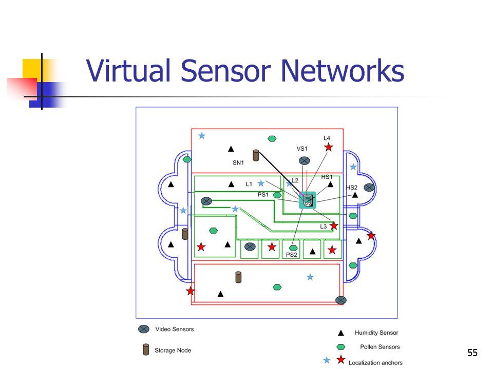 55 Virtual Sensor Networks